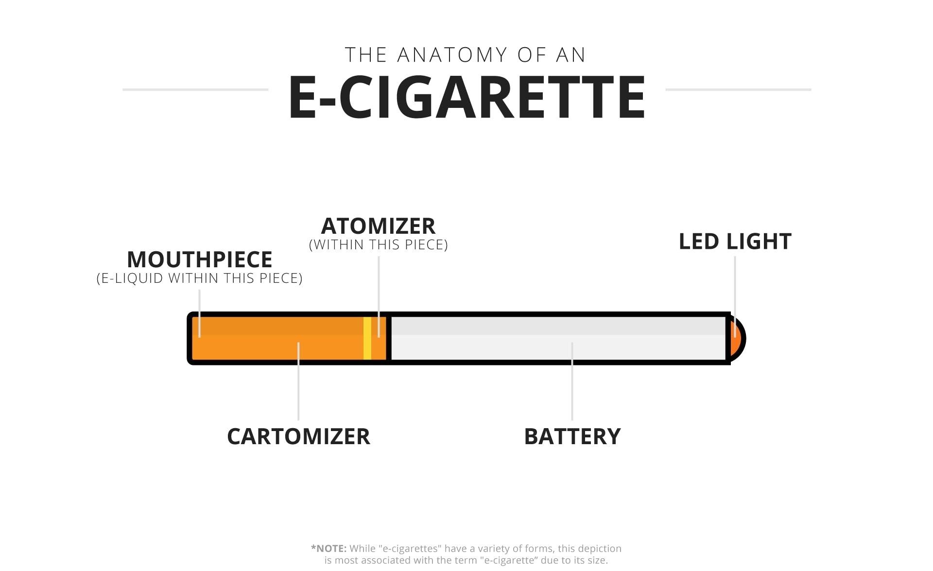 سیگار الکتریکی (E-cigarettes)