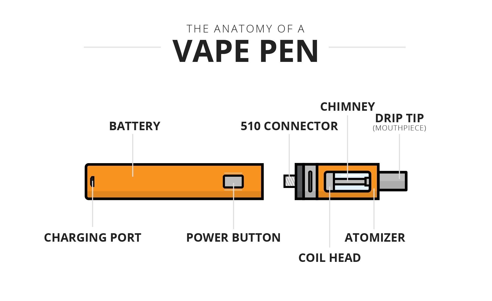 ویپ های قلمی (Vape pens)