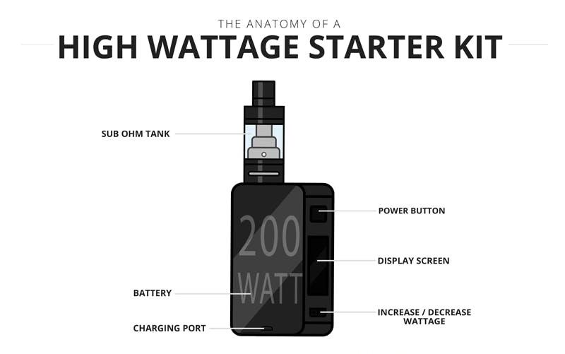 ویپ جعبه ای با قدرت و توان بالا (High wattage box mod starter kits)