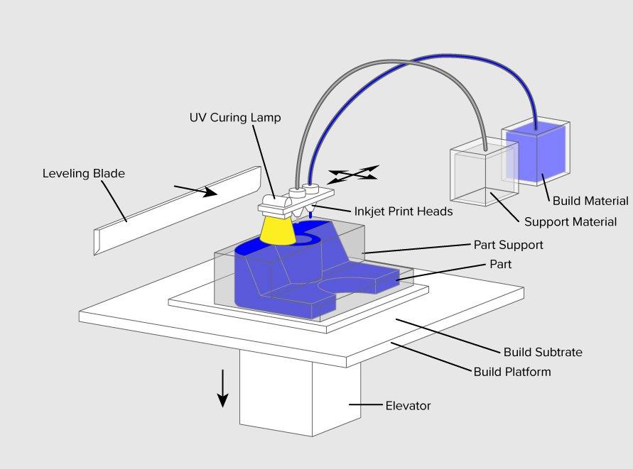 Material Jetting در پرینتر سه بعدی