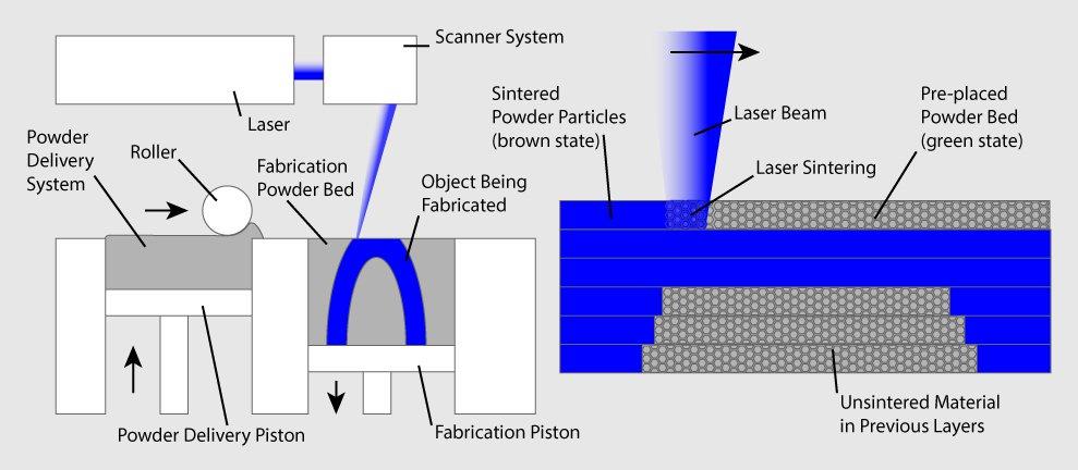 ساختن با لیزر انتخابی (SLS)