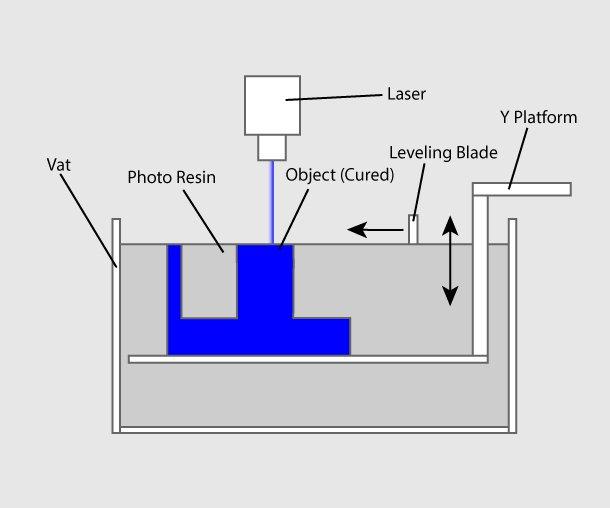 Vat Photopolymerisation در پرینتر سه بعدی