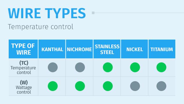 برای ویپهای با قابلیت تنظیم دما و قدرت از چه سیم کویلی باید استفاده شود؟